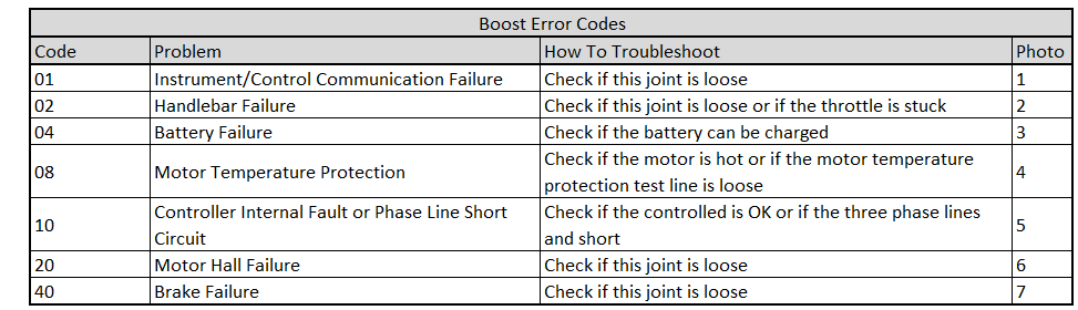 Boost Error Codes