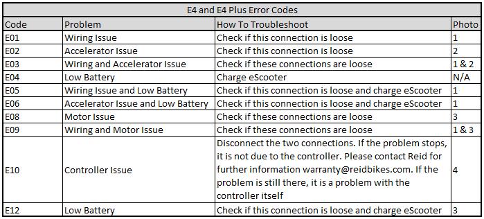 E4 & E4 Plus Error Codes